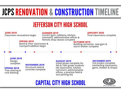 Renovation and Construction Timeline