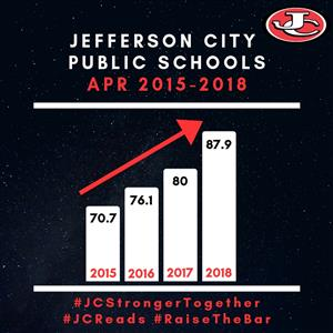 JCPS APR Increases for 3rd Year in a Row: Academic Progress Continues Upward Trend