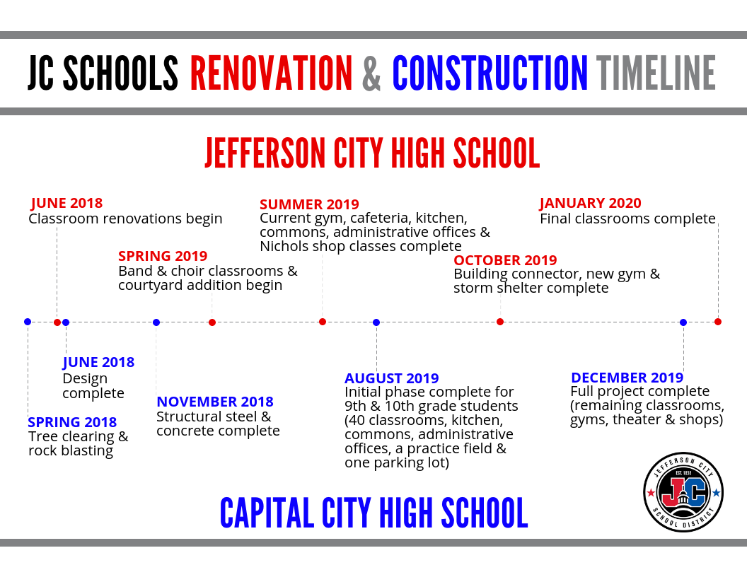 Two High Schools Timeline
