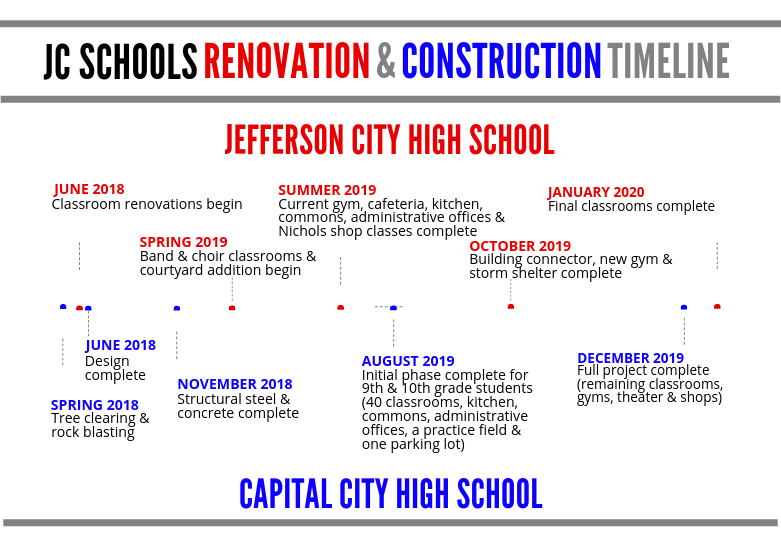 Two High School Projects Remain On Time & Under Budget