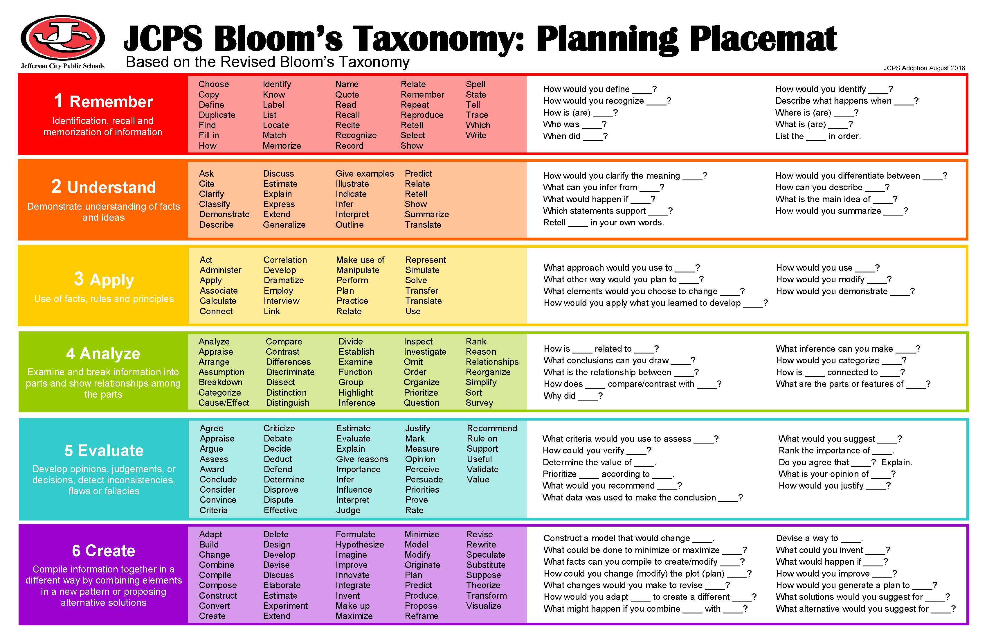 JCPS Bloom's Taxonomy