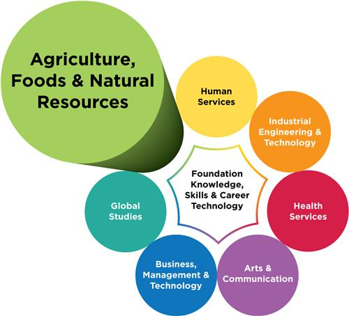 Agriculture, Food & Natural Resources logo