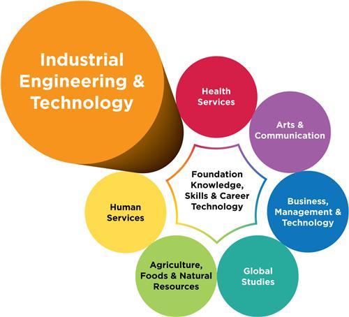 Industrial Engineering & Technology / Industrial Engineering ...