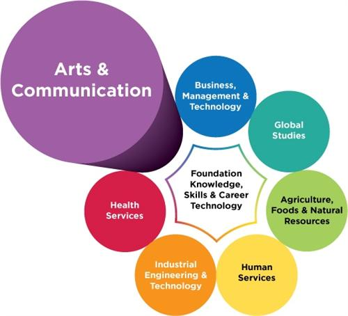 Arts and Communications
